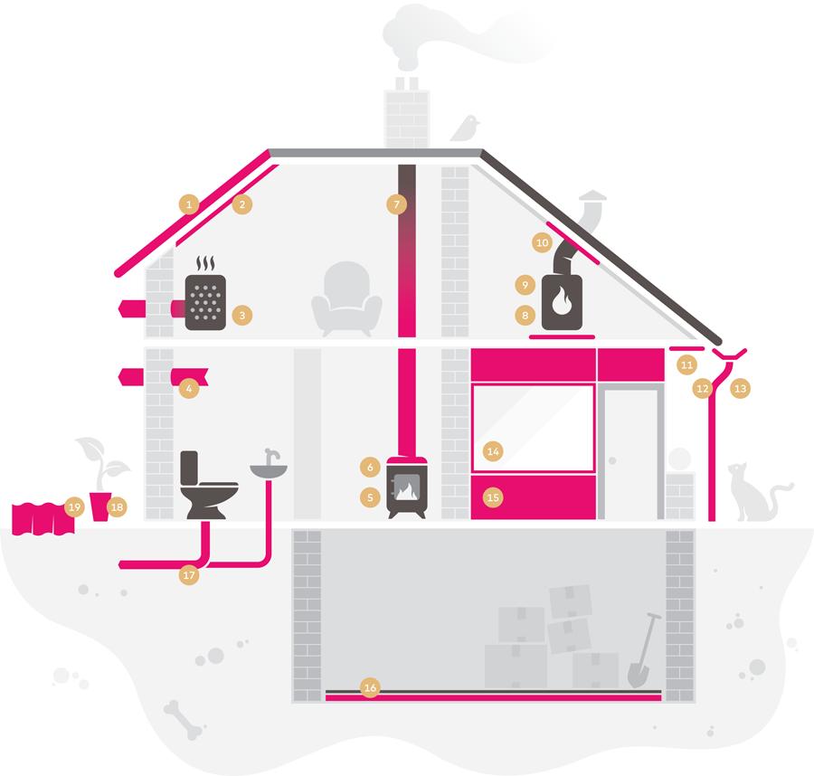 waar vind je asbest in je huis